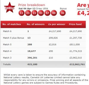 Prize breakdown uk lotto saturday 6th april 300x287 UK Lotto results Saturday 6th April 2013